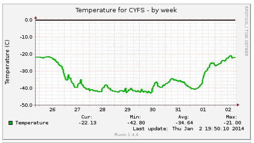 Temperatures in Fort Simpson over the last week