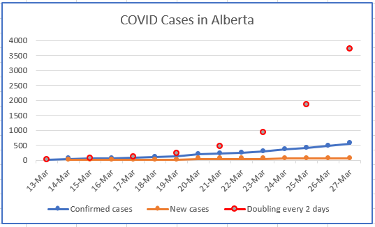 Graphing the growth of confirmed cases of COVID in Alberta